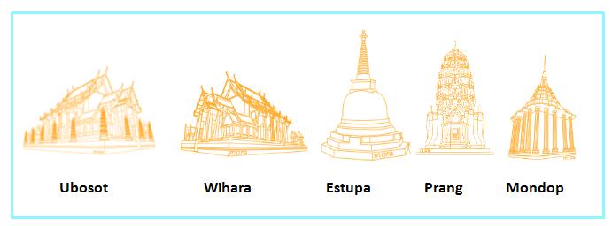 Templos arte Tailandia