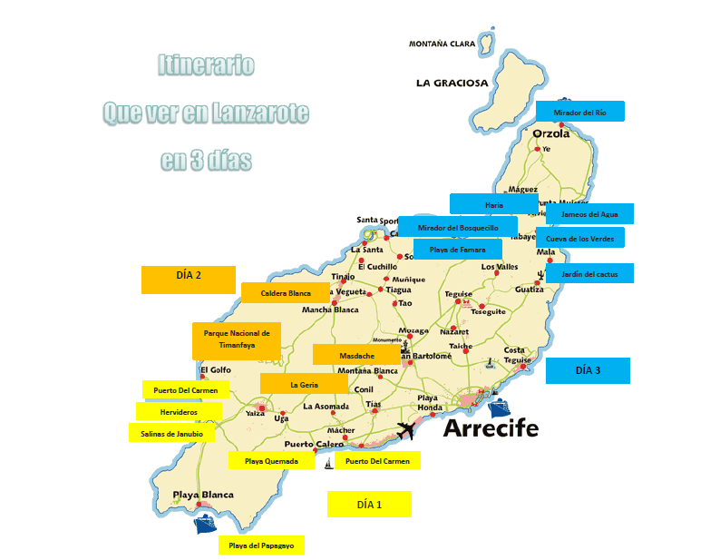 Itinerario Lanzarote